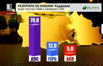 ДПС взема 70 процента от гласовете в Кърджали