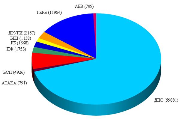 ДПС в Кърджали бележи ръст с почти 14 000 гласа